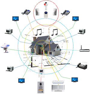 smart home systems vision living