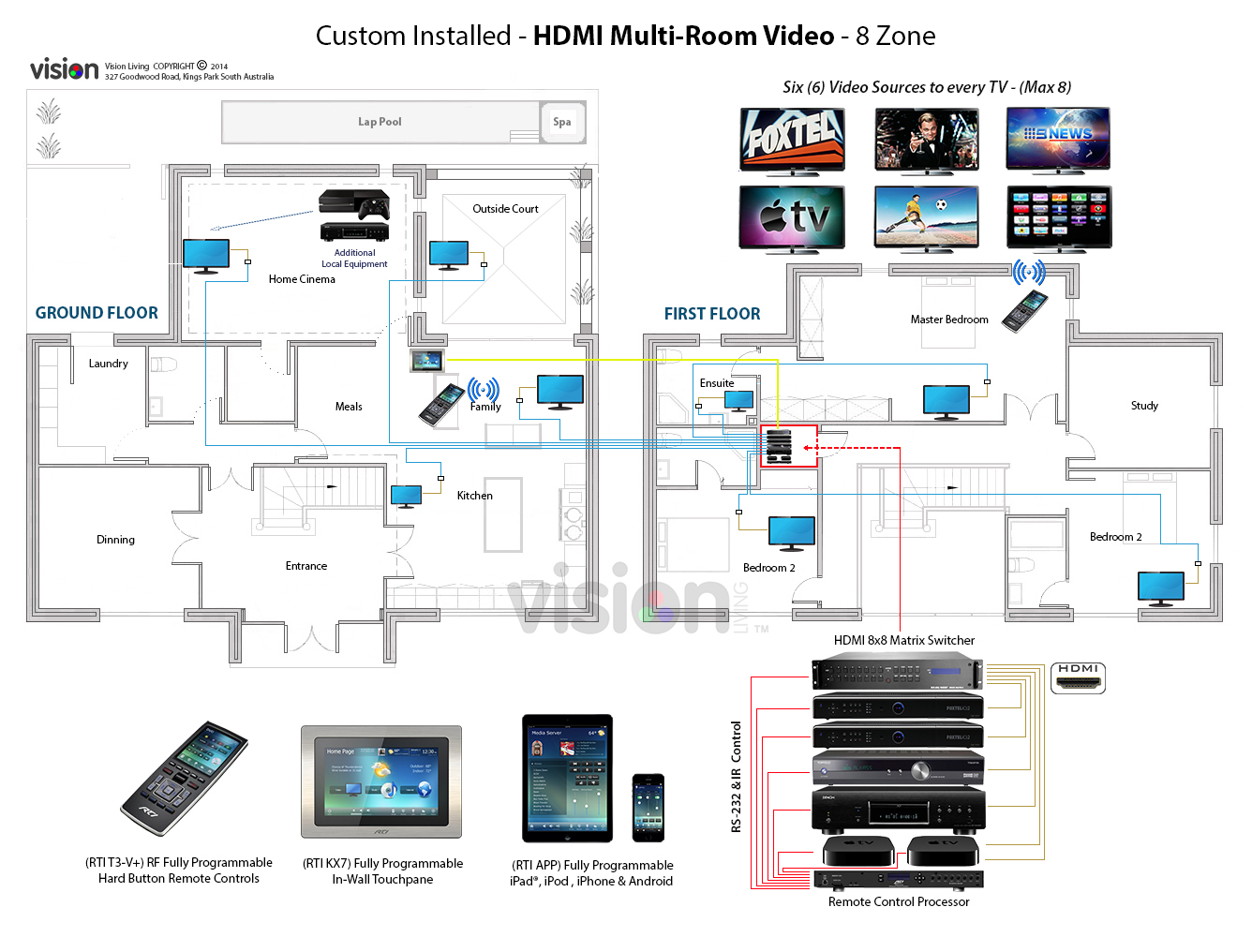 Home Sound Systems Wiring Guide And Troubleshooting Of Multiroom Audio Video Vision Living System Diagram